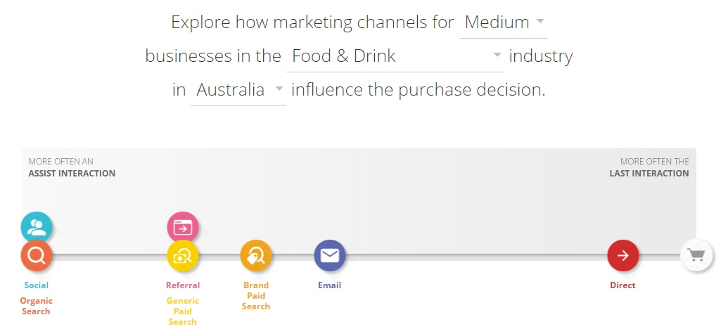 Customer Journey - Food and Drink